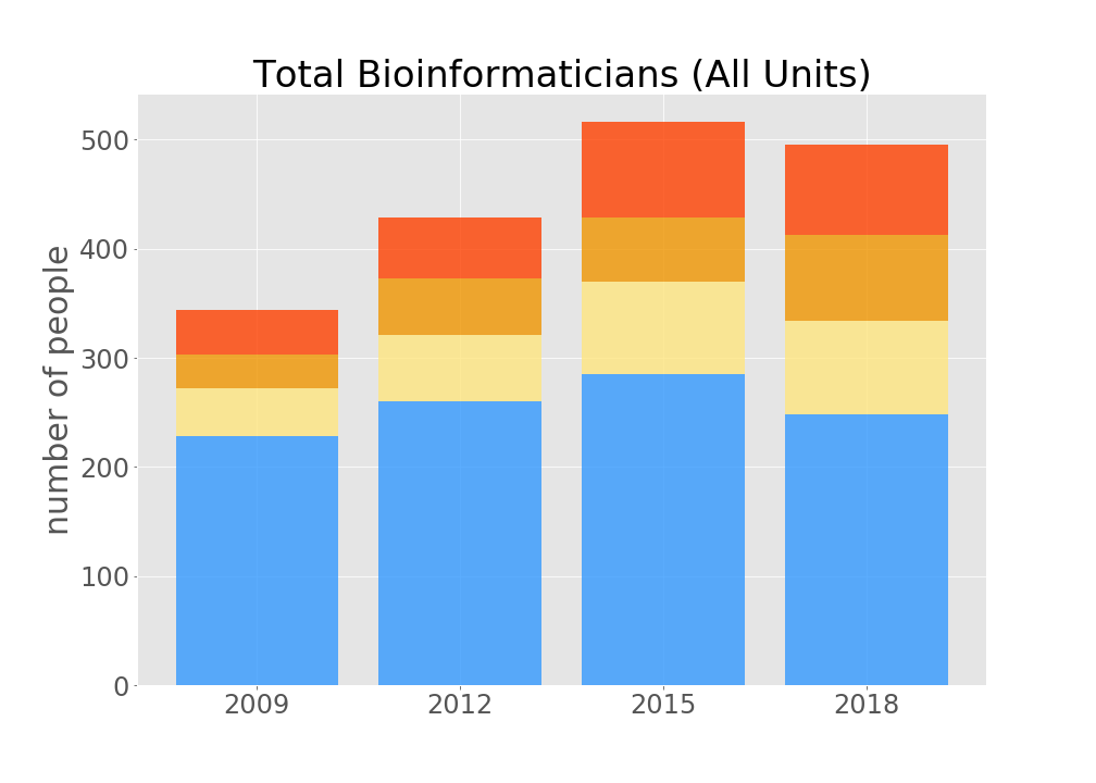 The number of scientists at EMBL Heidelberg who spend >50% of their time on computational work has been increasing steadily since 2009.
