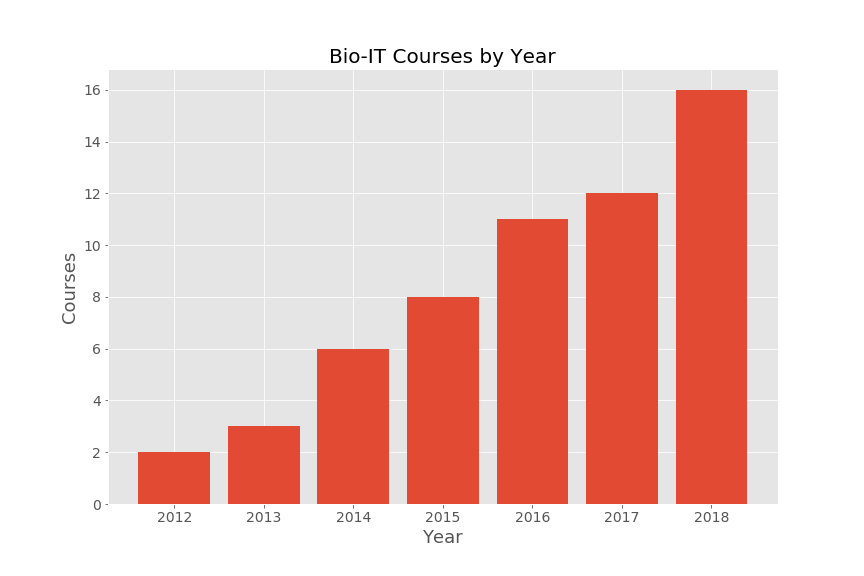 Bio-IT has hosted increasing numbers of courses every year since 2012.